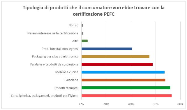 Come cambia la percezione del logo PEFC e quali sono le nuove esigenze dei consumatori italiani
